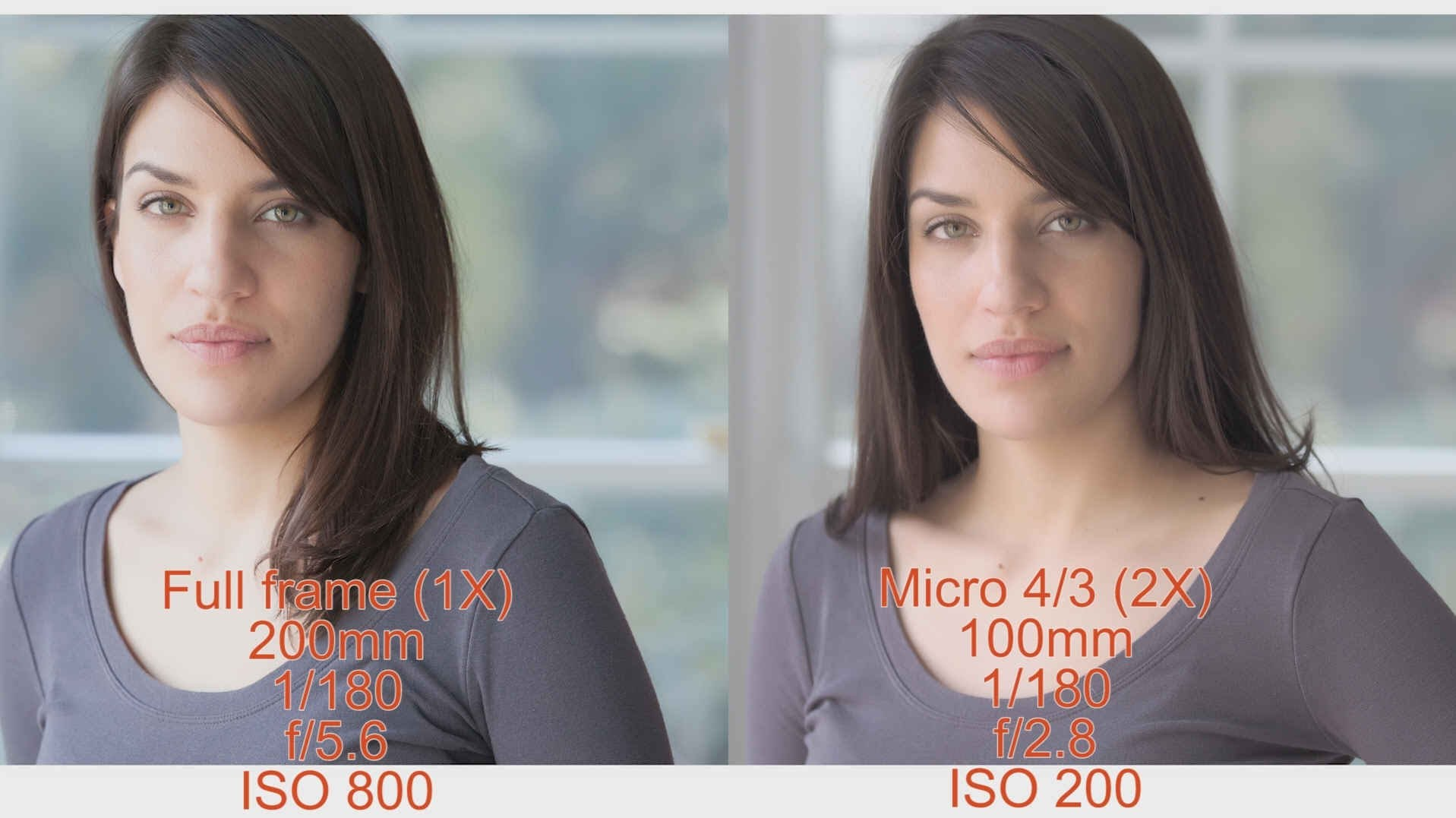 Understanding Crop Factor in Digital Cameras