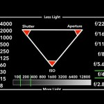 Back to Basics: Understanding Exposure with the Exposure Triangle