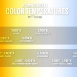 6 Tips To Help You Understand White Balance and Color Temperature