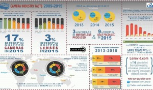 LensVid-exclusive-what-happened-to-the-photography-market-in-2015