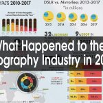 What Happened to the Photography Industry in 2017?