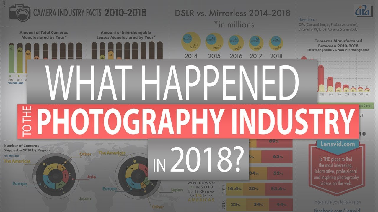 What Happened to the Photography Industry in 2018?