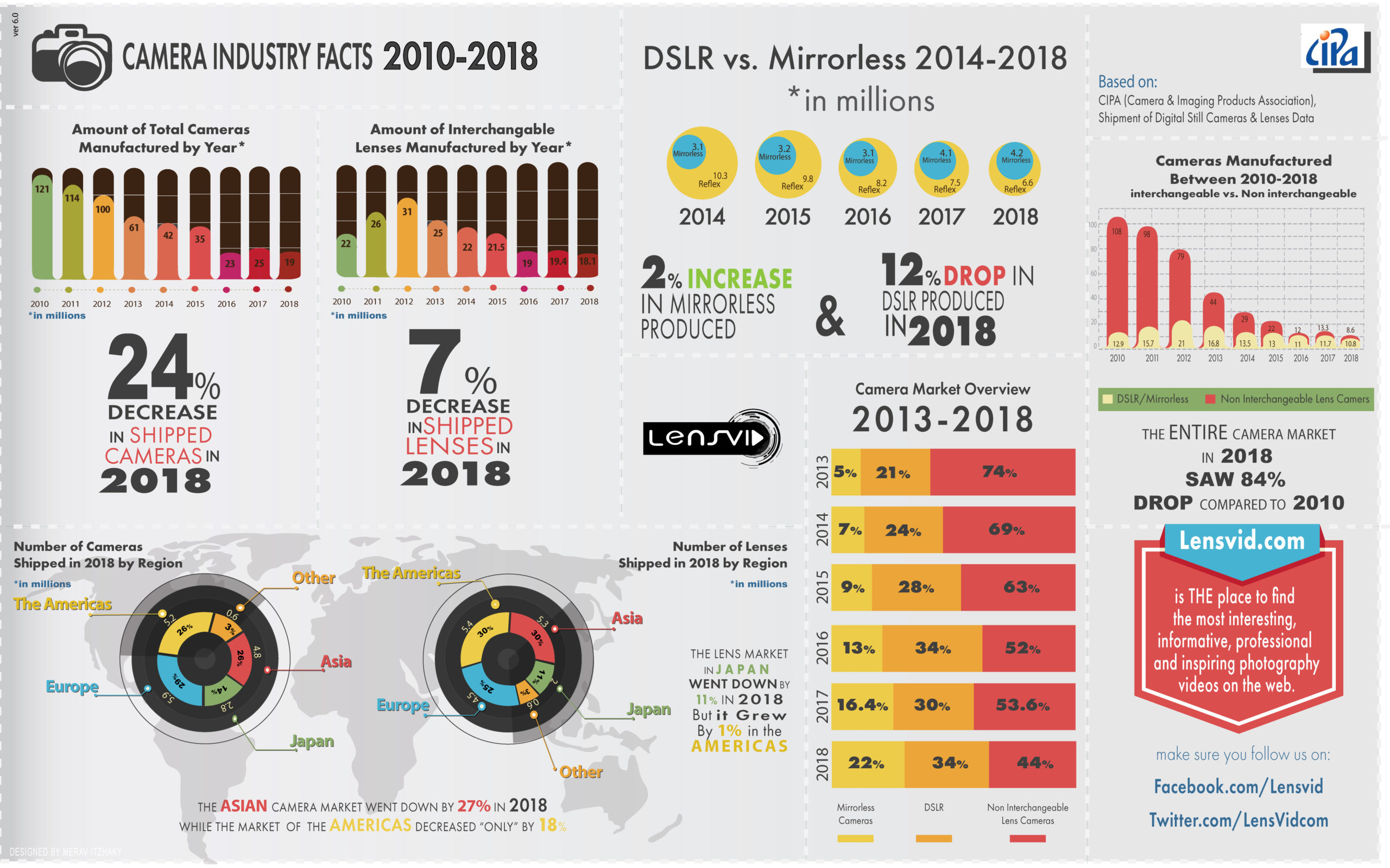 photo-industry-in-numbers-2010=2018
